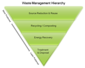EPA Waste Management Hierarchy
