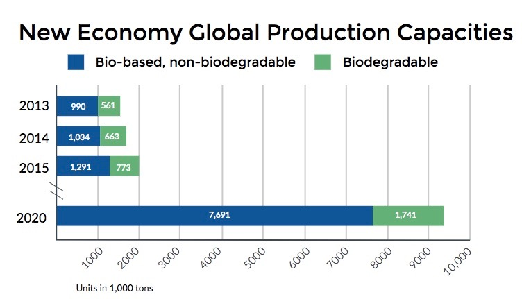 2020 Bioplastics Market Forecast | GreenBlue